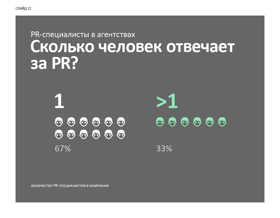 12p-pr-r